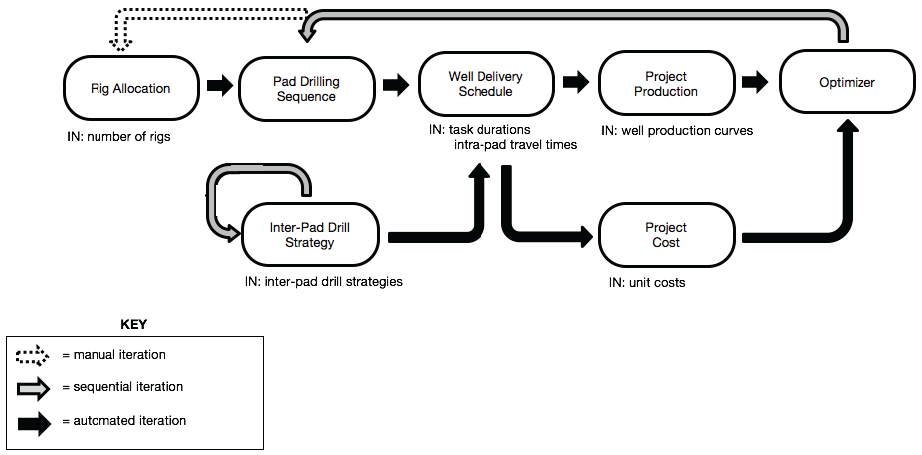 Figure 2: Overview of the proposed optimization process