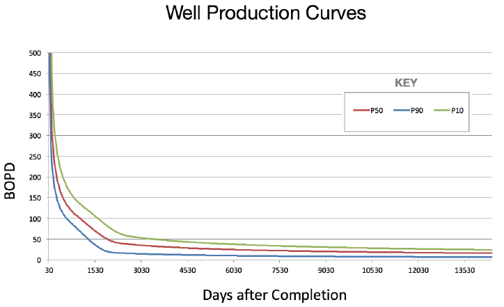 Figure 3: Example well production curve