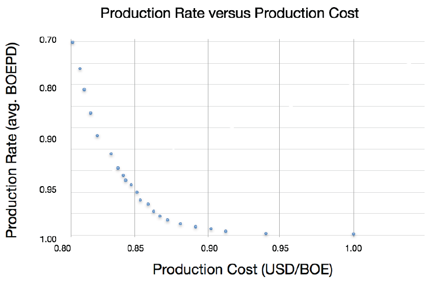 Figure 5: Pareto front of solutions illustrating the trade-off between the competing objectives – production rate and cost
