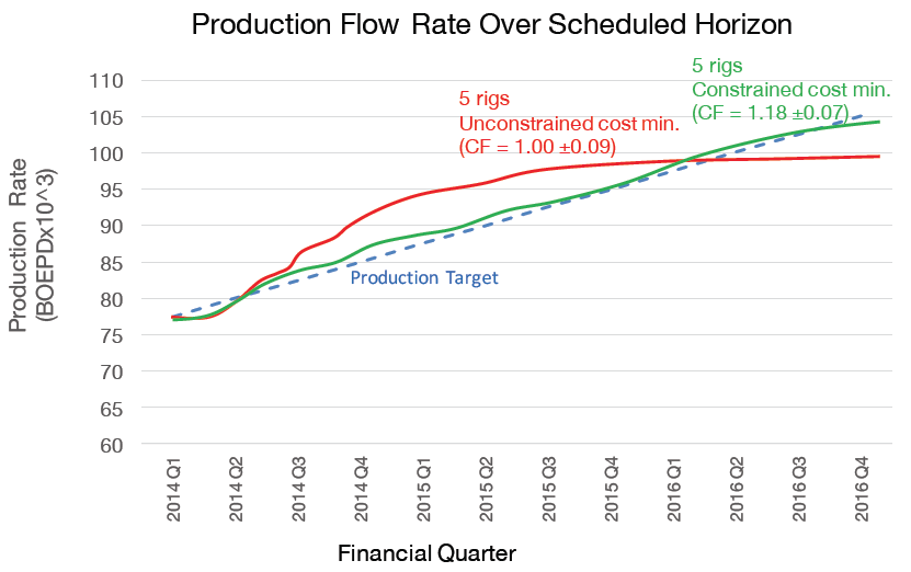 Figure 6: Production flow rate for two different drilling rig schedules. Note that the unconstrained minimum rig cost solution does not meet the quarterly production rate targets