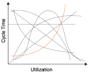 Figure 1: Sample responses to a request to draw the relationship between cycle time and utilization