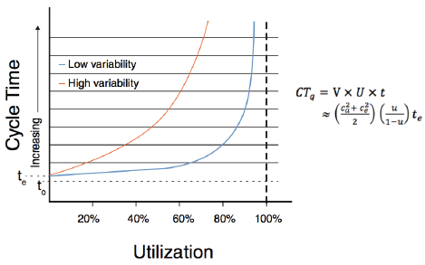 Figure 2: Fundamental behavior of capacity utilization, cycle time and variability.