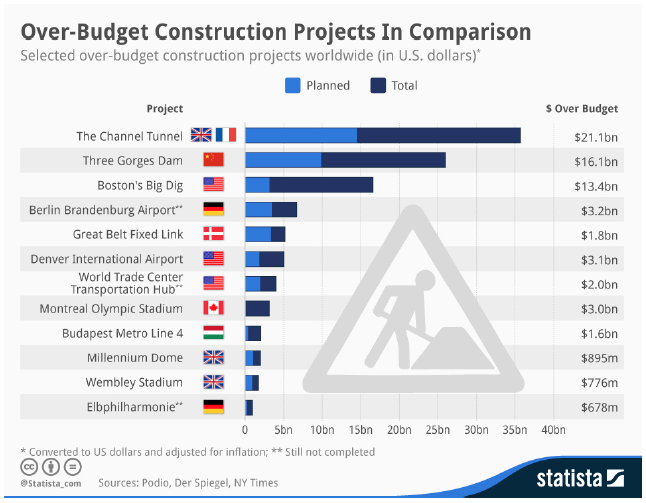 "Figure 1: ""Hall of fame"" for major infrastructure projects with cost overruns"