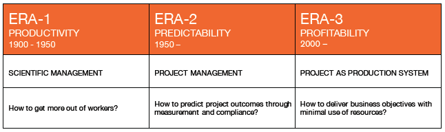 Figure 2: The 3 Eras of Project Delivery