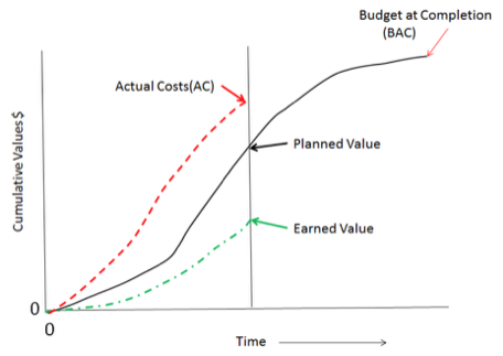 Fig. 2. Earned Value Analysis Chart (S Curve)