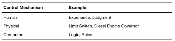 Table 1. Examples of Production Control Mechanisms