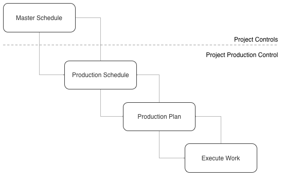 Fig. 3. Project Controls and Project Production Control Schematic