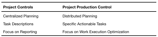 Table 2. Key Attributes of Project Controls and Project Production Control