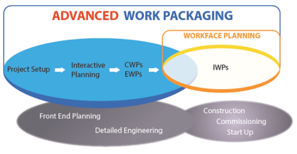Figure 1: Advanced Work Packaging and WorkFace Planning Overview (from http://coaa.ab.ca/construction/AWPWFP/AWPWFPOverviewandDefinitions.aspx)