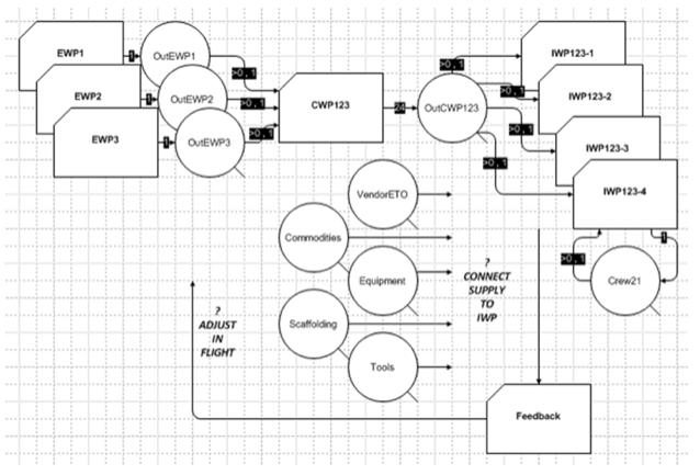 Figure 2: Outline of process diagram for discrete-event simulation