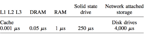 Table 1: A set of memory tiers and their average response times (latencies) in microseconds (μs)
