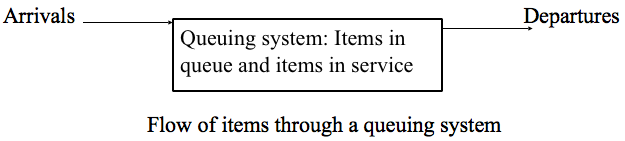 Figure 1: Schematic diagram of a queuing system.