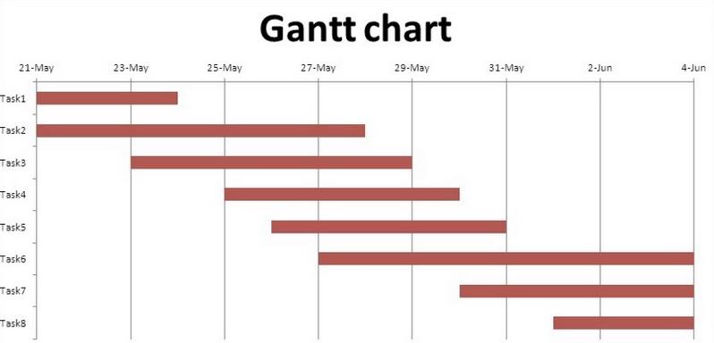 Fig. 1. Example Gantt Chart