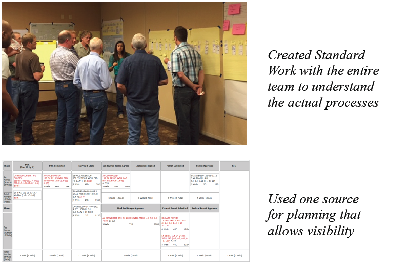Figure 4: Creating standard work processes to synchronize work activities