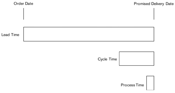 Figure 3: Lead Time, Cycle Time and Process Time