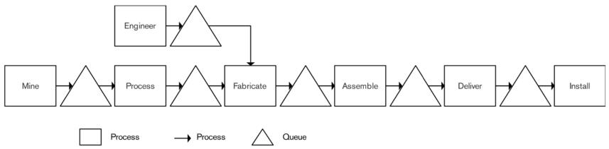 Figure 4: Meta Level Value Stream