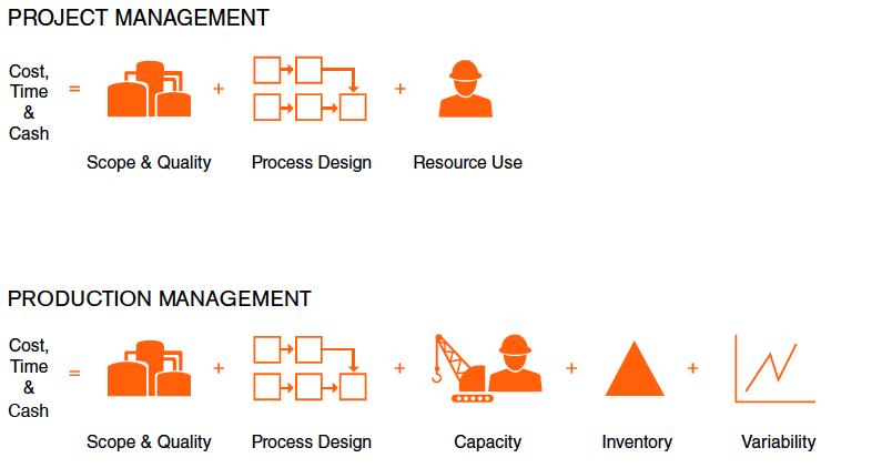 Figure 2: Project Production Management Framework