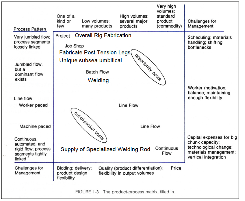 Figure 3: Product-Process Matrix used to analyze activities in fabrication of offshore rig