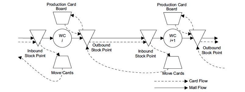 Figure 1 A Two-Card Kanban System