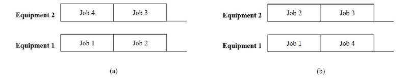 Figure 2: (a) An optimal schedule that minimizes critical length (b) A robust optimal schedule that minimizes critical length