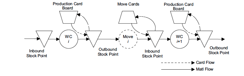 Figure 2 Equivalence of the One- and Two-Card Kanban Systems