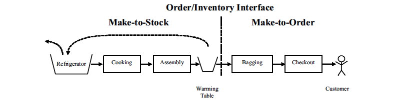 Figure 3 The Inventory/Order Interface