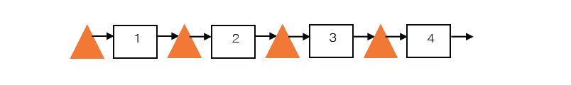 Figure 2: Example Production System with 4 distinct operations