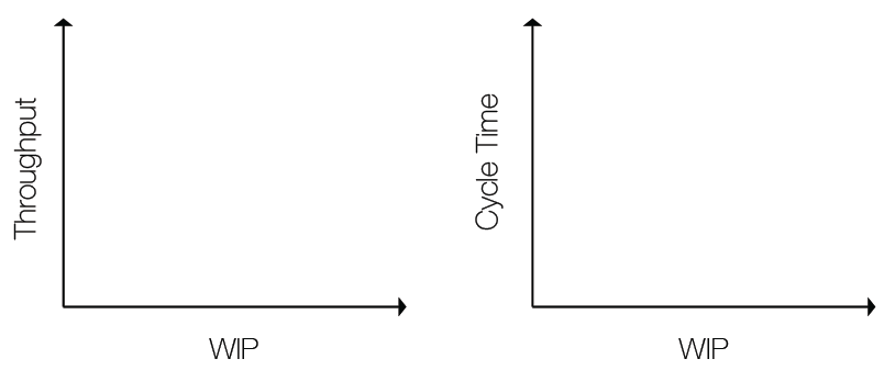 Figure 1: What are the relationships among Throughput, Cycle Time and WIP?