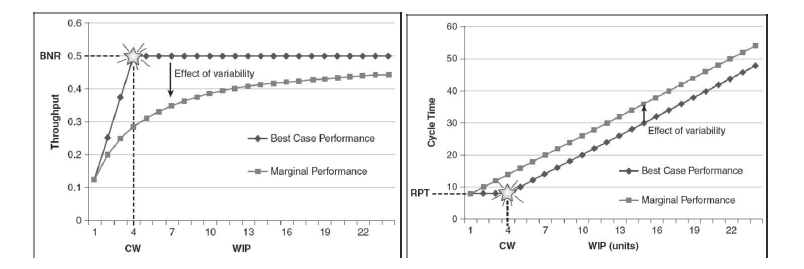Figure 4: The Impact of Variability (Source: Factory Physics for Managers)