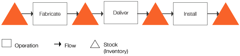 Figure 1: An example of a Production System
