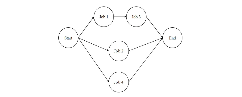 Figure 1: The activity-on-node diagram for the example project