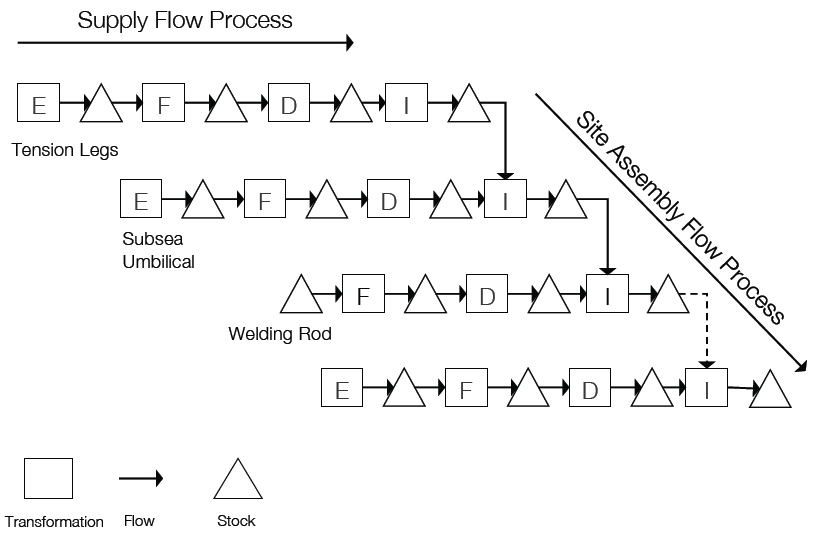 Figure 4: Illustrative breakdown of overall rig fabrication construction system into constituent production systems