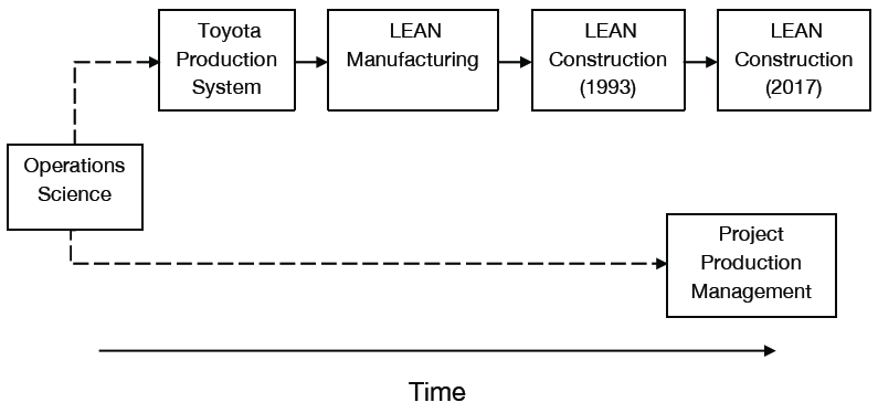 Figure 1: The Operations Science Foundation Underlying Lean and Project Production Management