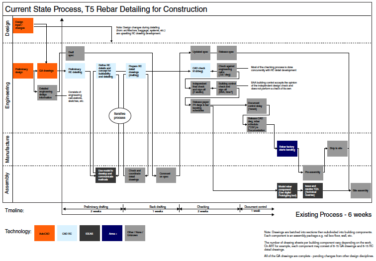 Figure 4: Initial mapping of rebar production system