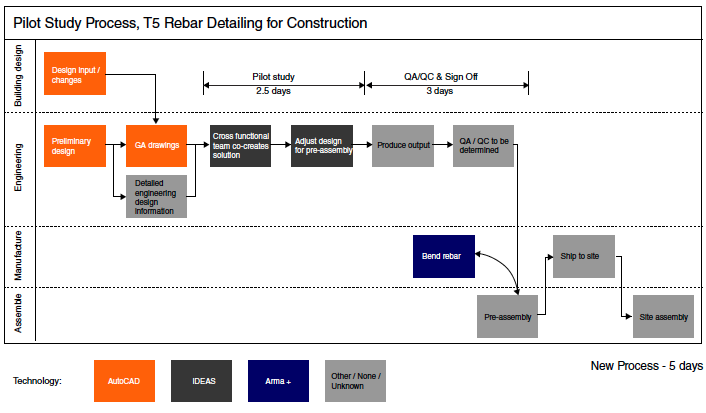 Figure 5: New rebar production system, compressing cycle time