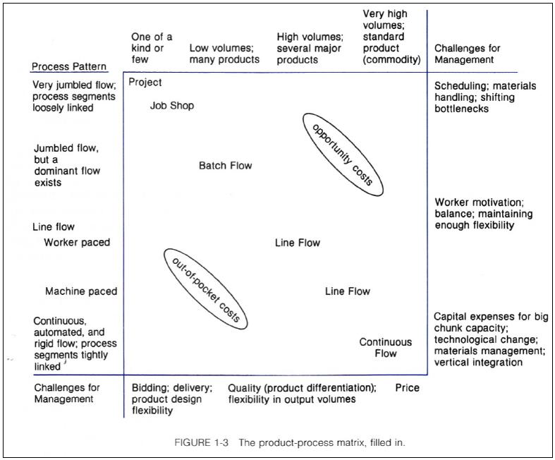 Figure 1: The Product-Process Matrix