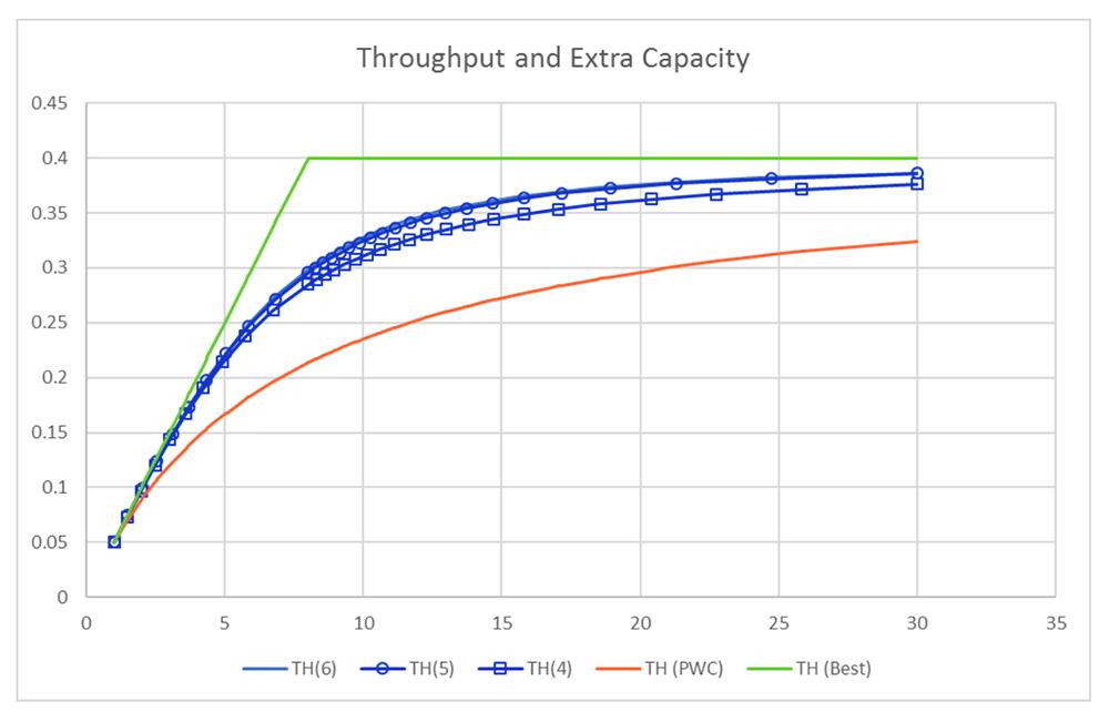 Extra Capacity